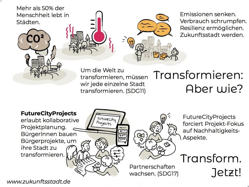 Bürgerprojekte für die Zukunftsstadt